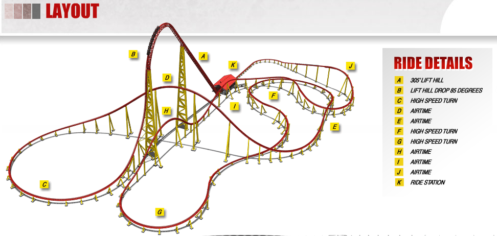 Intimidator 305's Layout | Kings Dominion 2010