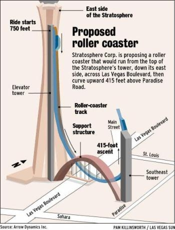 Proposed Fish Hook Roller Coaster on the Las Vegas Stratosphere
