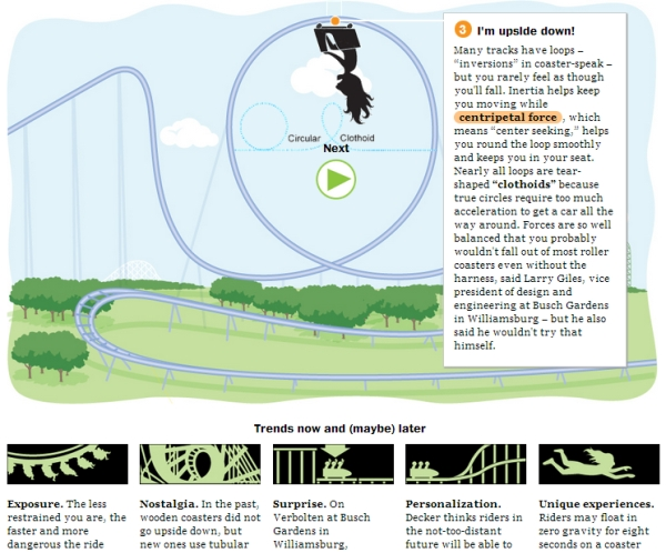 Roller Coaster Infographic - Washington Post