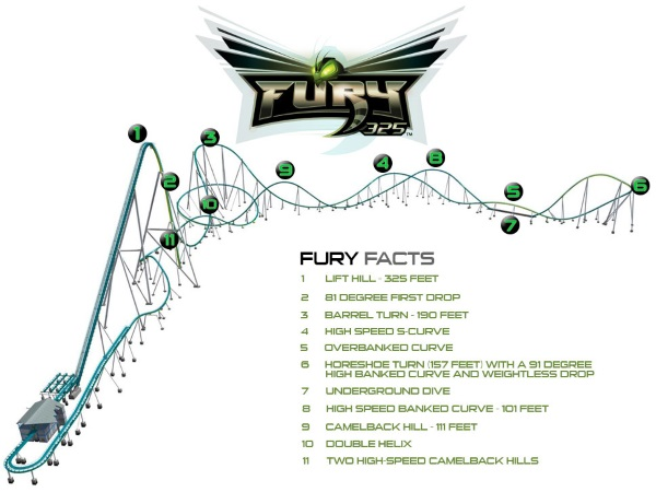Fury 325 Layout - Carowinds