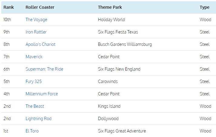 Top 10 Roller Coasters United States